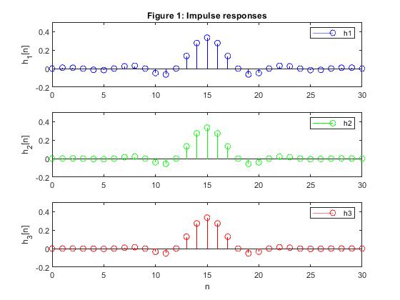 Multirate Filtering for Digital Signal Processing: MATLAB