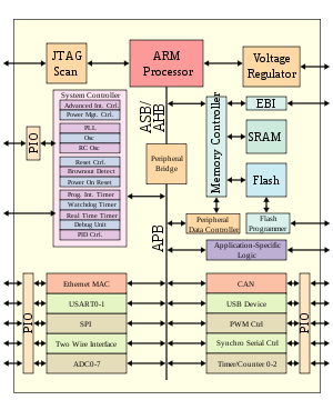 Gentil Microprocessor Based System On A Chip